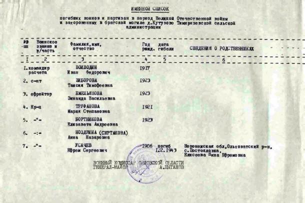 Именной список захоронения в д. Кутузово Колпнянского р-на.